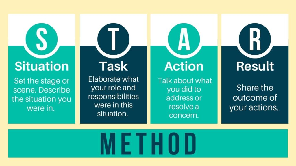 Teal and blue rectangles with white text explain what the STAR Method is for interviewing. STAR stands for situation, task, action, and result.